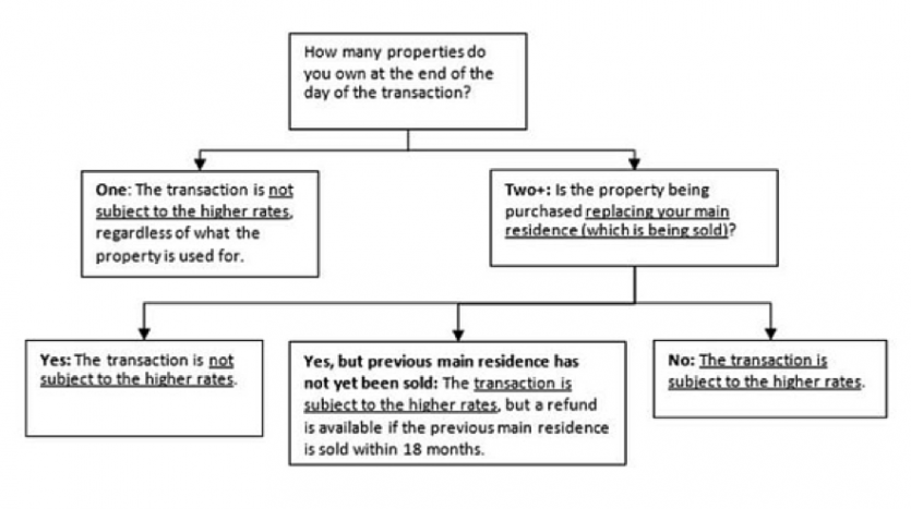 consultation stamp duty